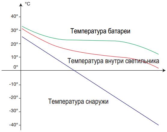 Диаграмма изменения температуры аккумуляторной батареи в зависимости от температуры внешней среды