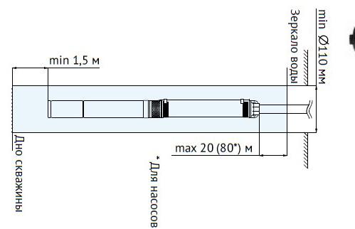 Скважинный насос unipump eco схема монтажа