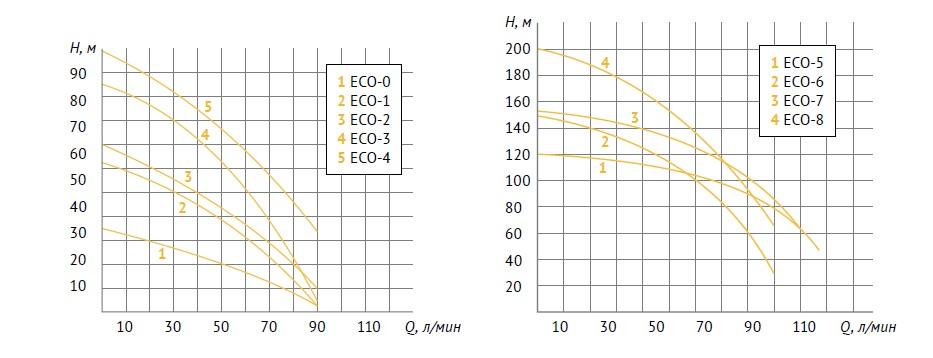 Скважинный насос unipump eco напор