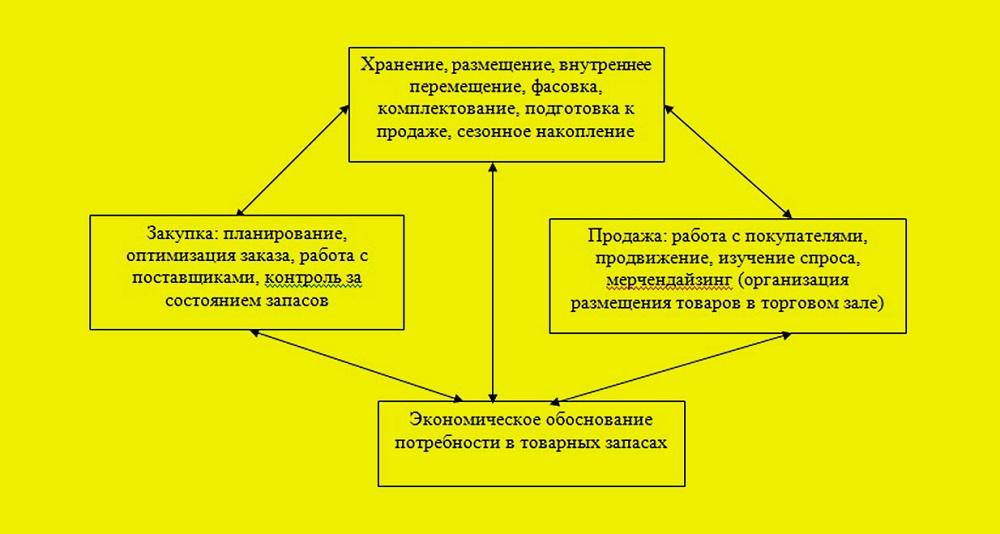 Система управления товарными запасами