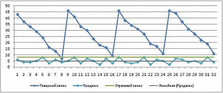 График пополнения запасов товаров в розничном магазине