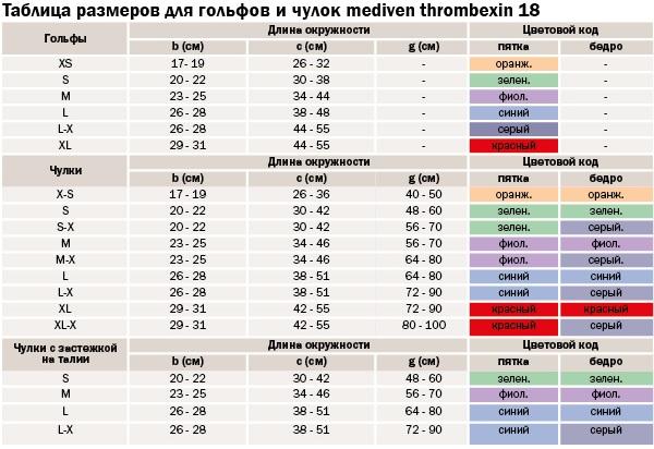Таблица подбора размера medi thrombexin 18