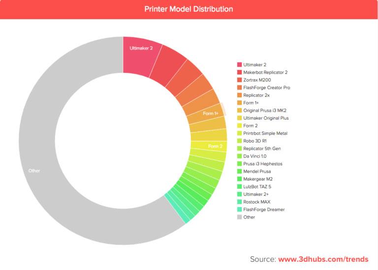 Распространение и распределение моделей