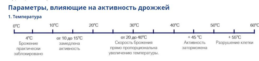 Зависимость активности дрожжей от температуры