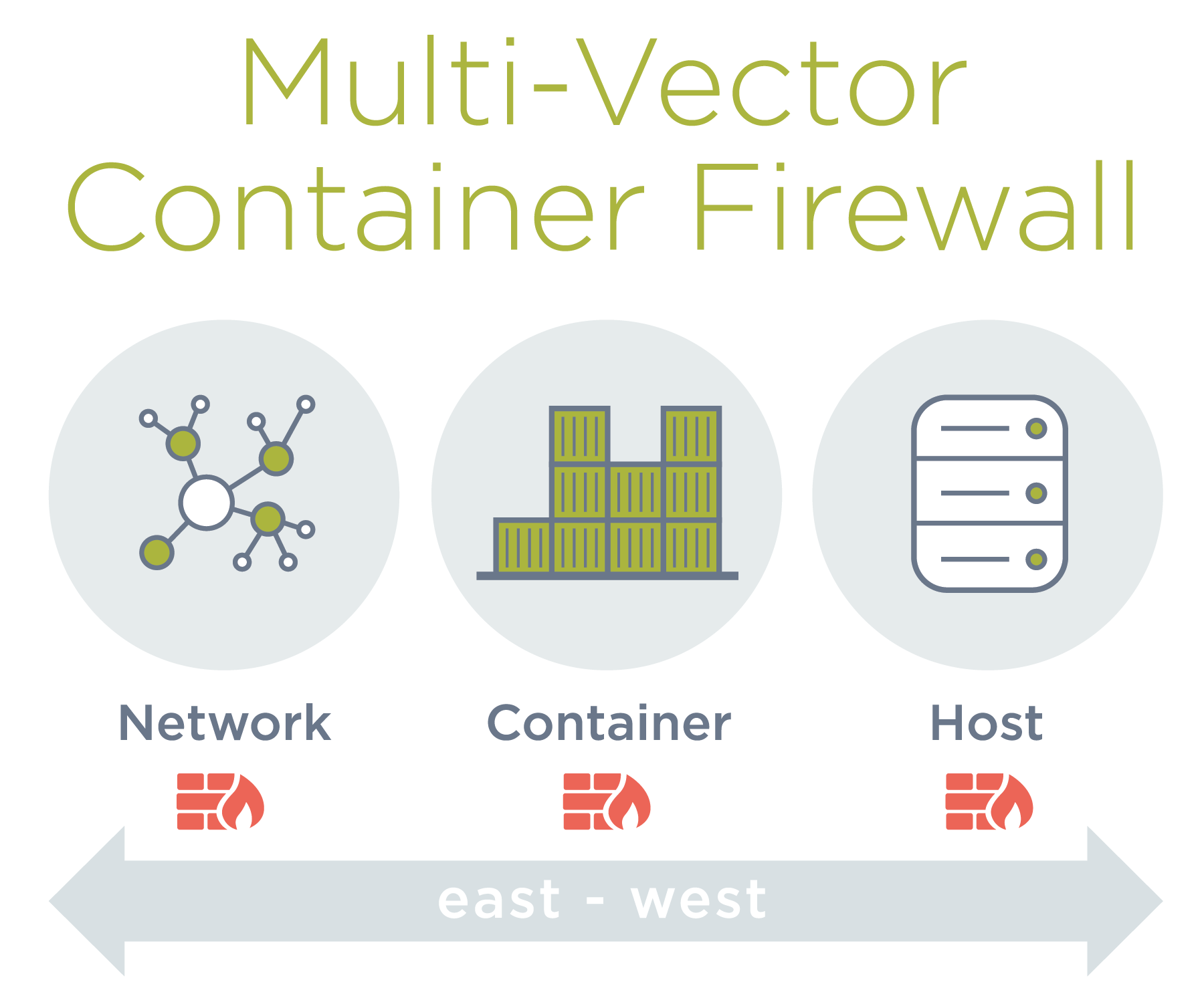 NeuVector Container Firewall