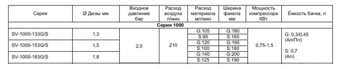 Характиристики-серии-1000.jpg