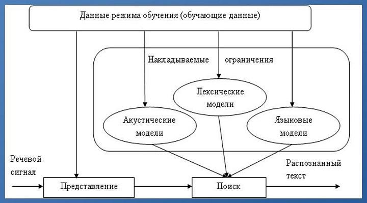 Принципиальная схема системы автоматического распознавания речи