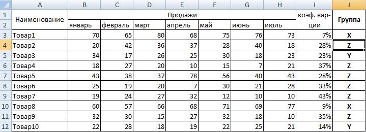 XYZ-анализ в Excel