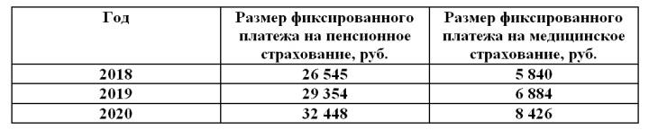 Размер фиксированного платежа в соцфонды для самозанятых лиц