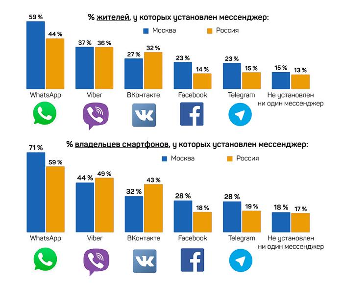 Рейтинг популярности мессенджеров среди россиян