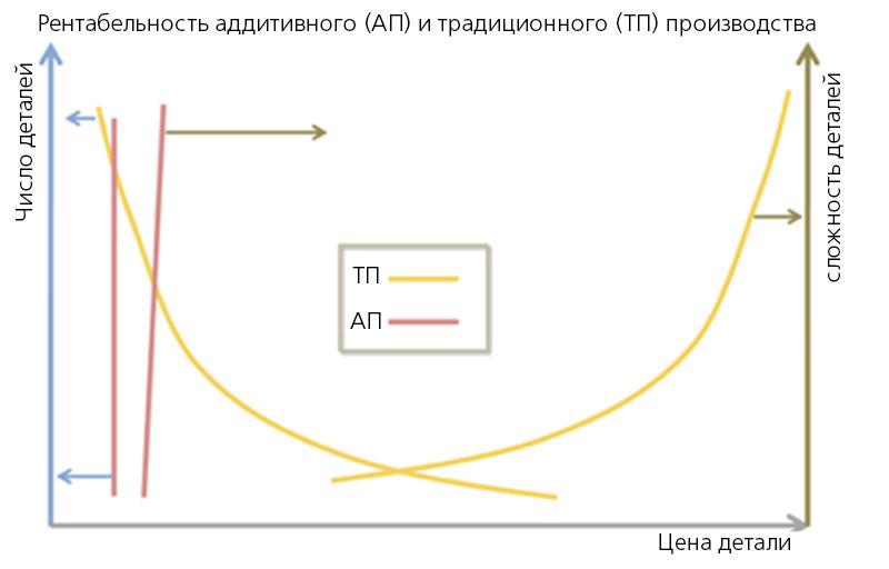 Сравнение рентабельности: Аддитивное и традиционное производство