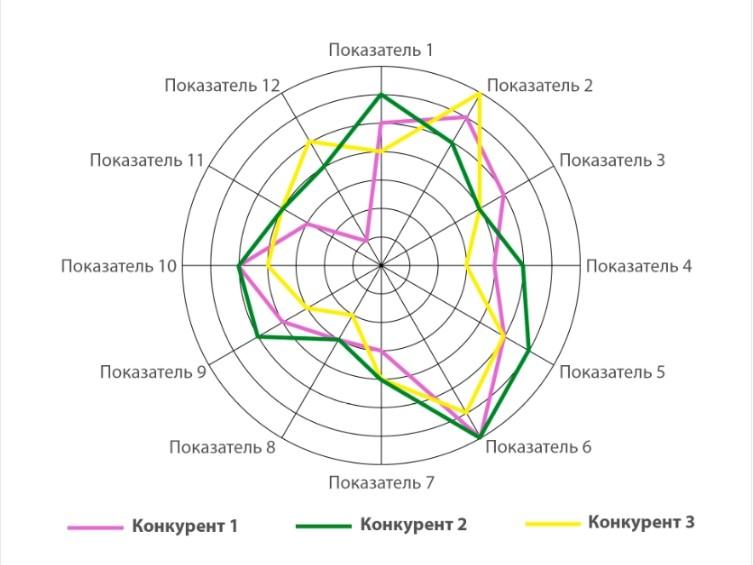 Оформление анализа в виде диаграммы