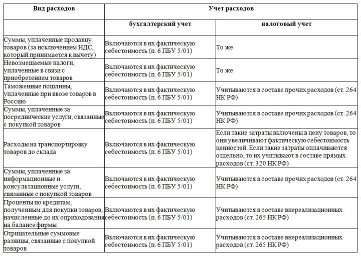 Распределение статей затрат на приобретение товара в различном учете