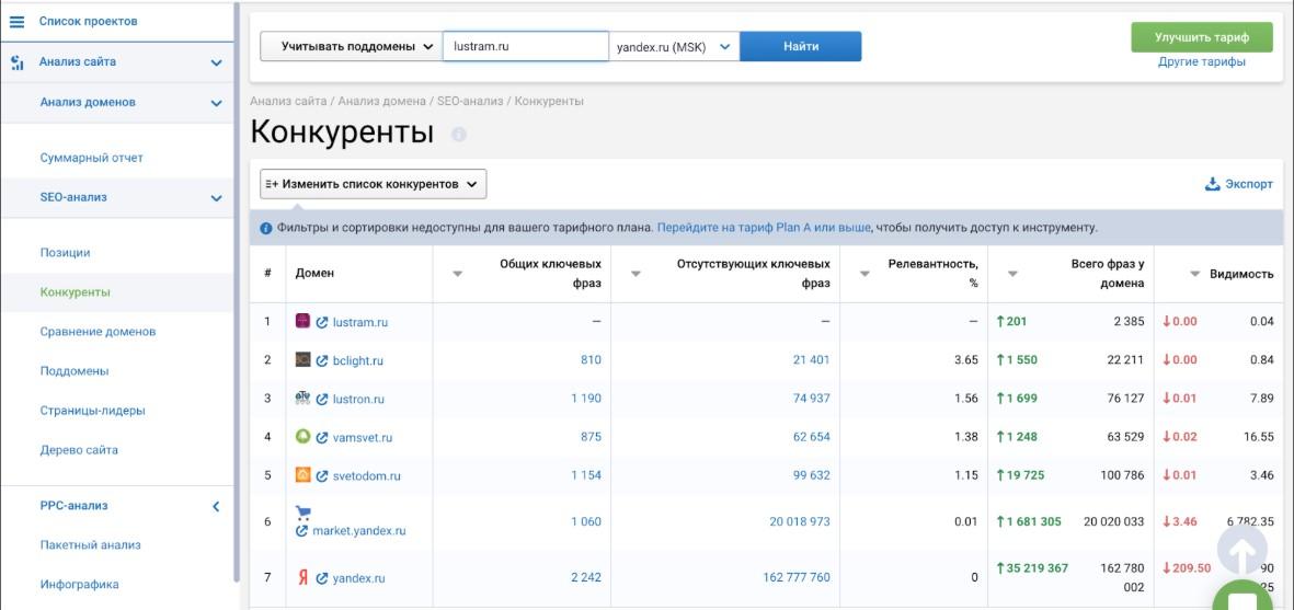SEO-анализ в онлайн-сервисе