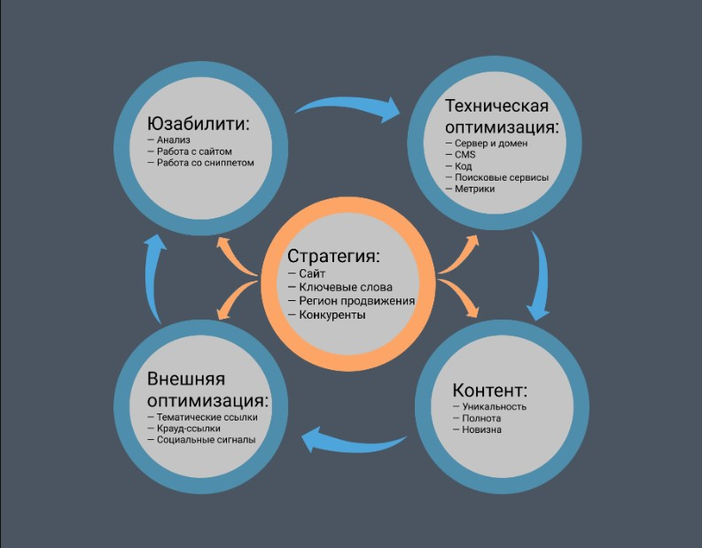 Основные критерии оценки конкурентных сайтов