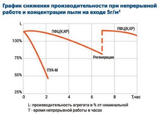 Drevox.ru_Аспирационная_система_ПФЦ-5000_График_снижения_производительности