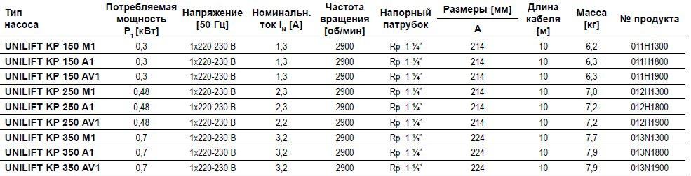 Модели дренажного насоса Грундфос Unilift KP 250