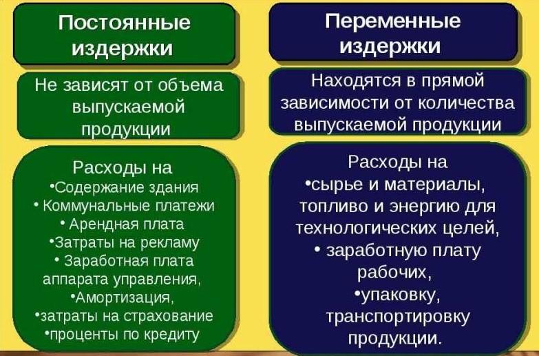 Разновидности переменных и фиксированных расходов компании