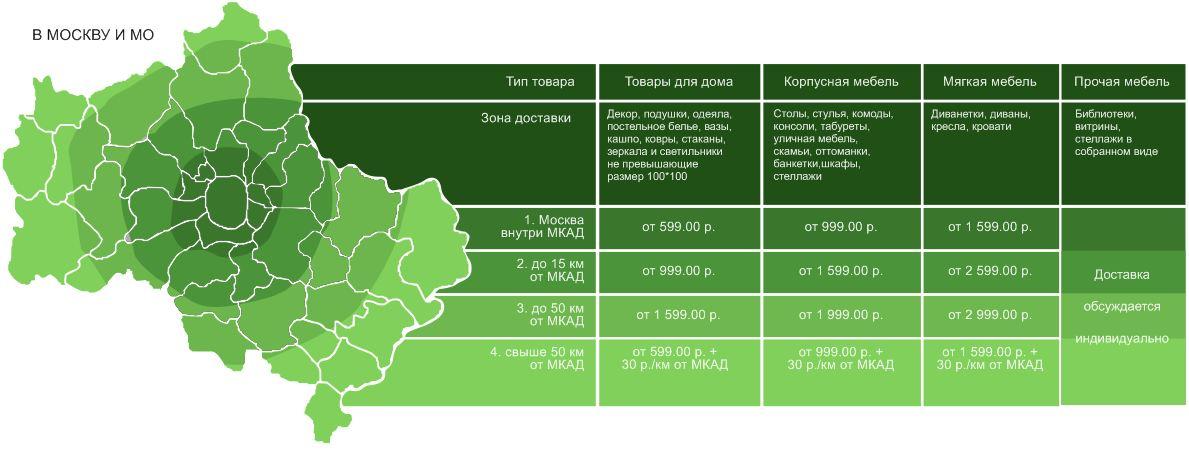 Тарифы на доставку по Москве и Московской области