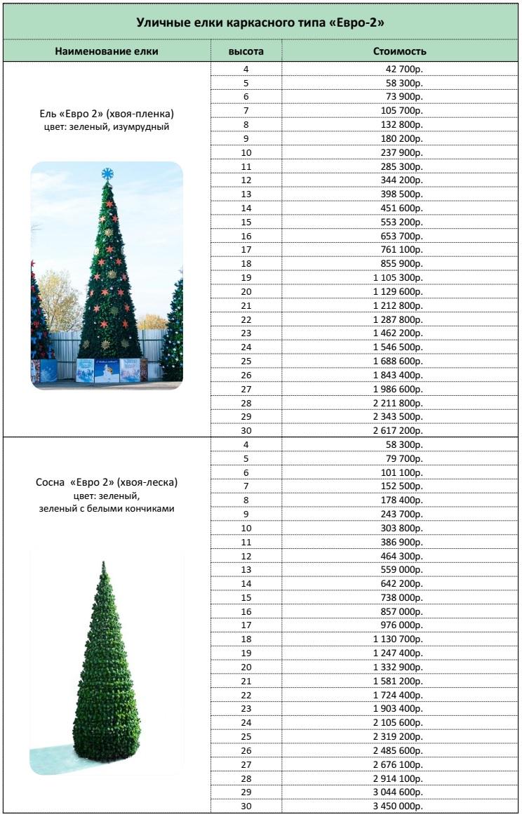 стоимость каркасных уличных елок Евро-2