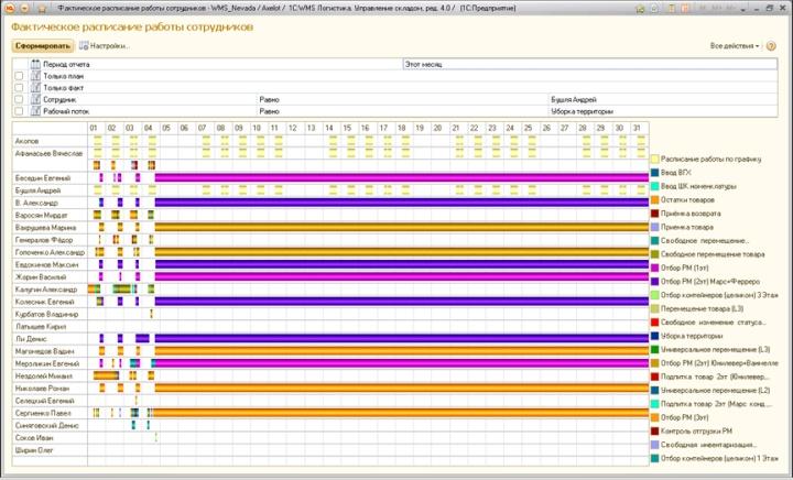 Модуль учета занятости сотрудников в разрезе выполненных работ
