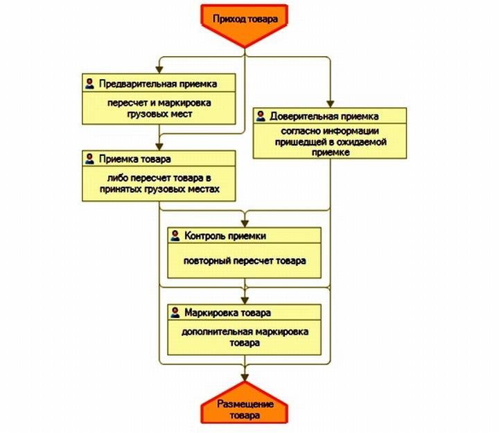 Процесс приемки товара в «1С Управление складом»