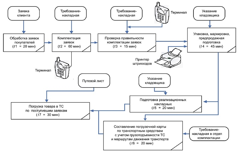 Схема отгрузки продукции с применением системы автоматизации
