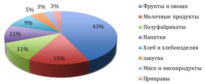 Категорийный анализ продаж позволяет увидеть товары, генерирующие наличность