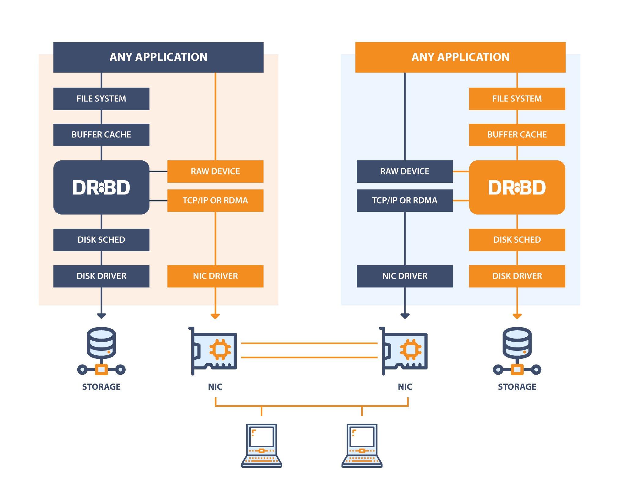DRBD Diagram