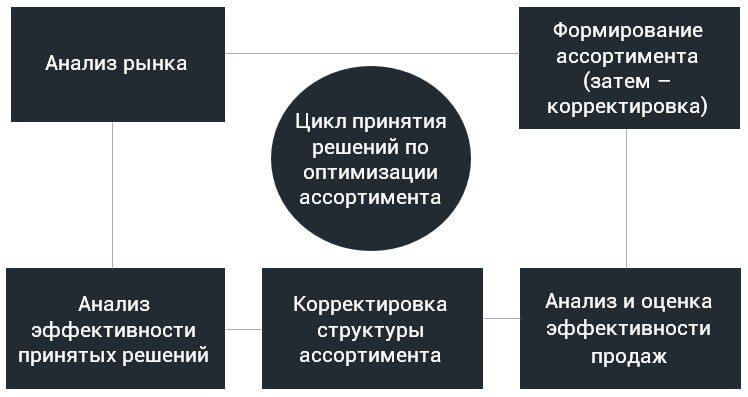 Схема управления ассортиментом