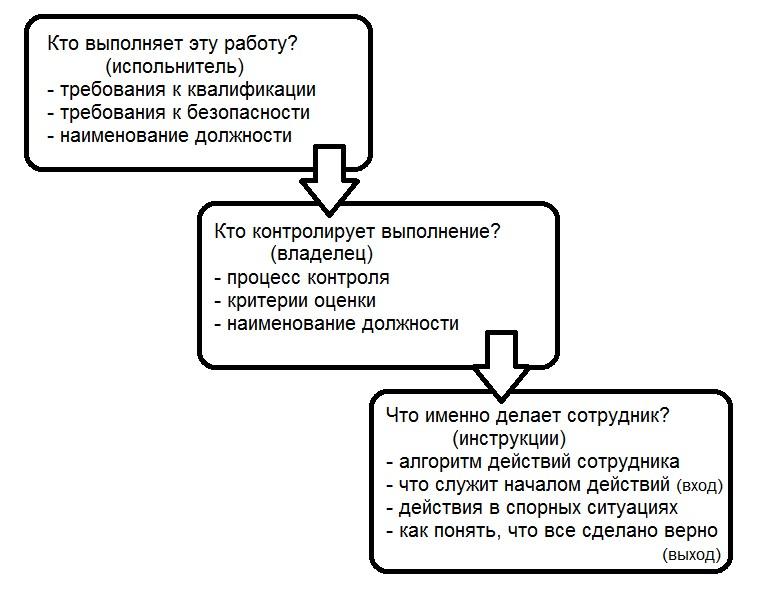 Алгоритм составления регламента