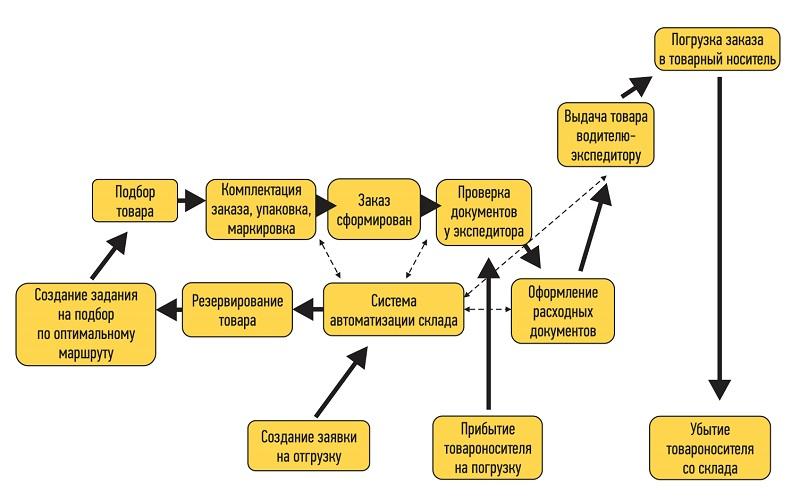 Основные этапы отгрузки