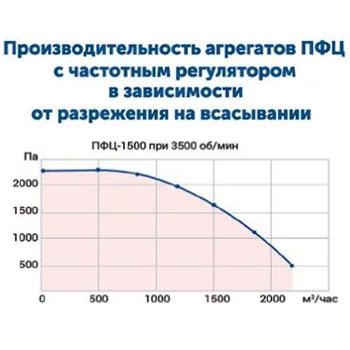 Drevox.ru_Аспирационная_система_ПФЦ-1500_График_производительности