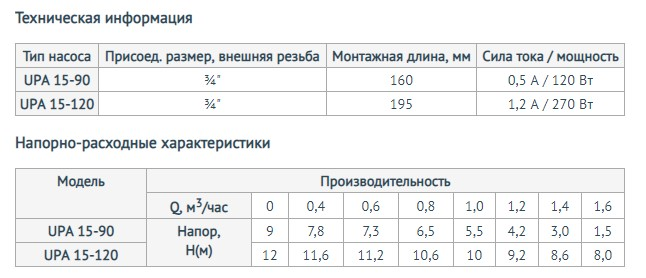 Модели повысительного насоса Unipump UPА 15-120