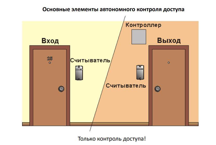 Основные элементы автономного контроля доступа