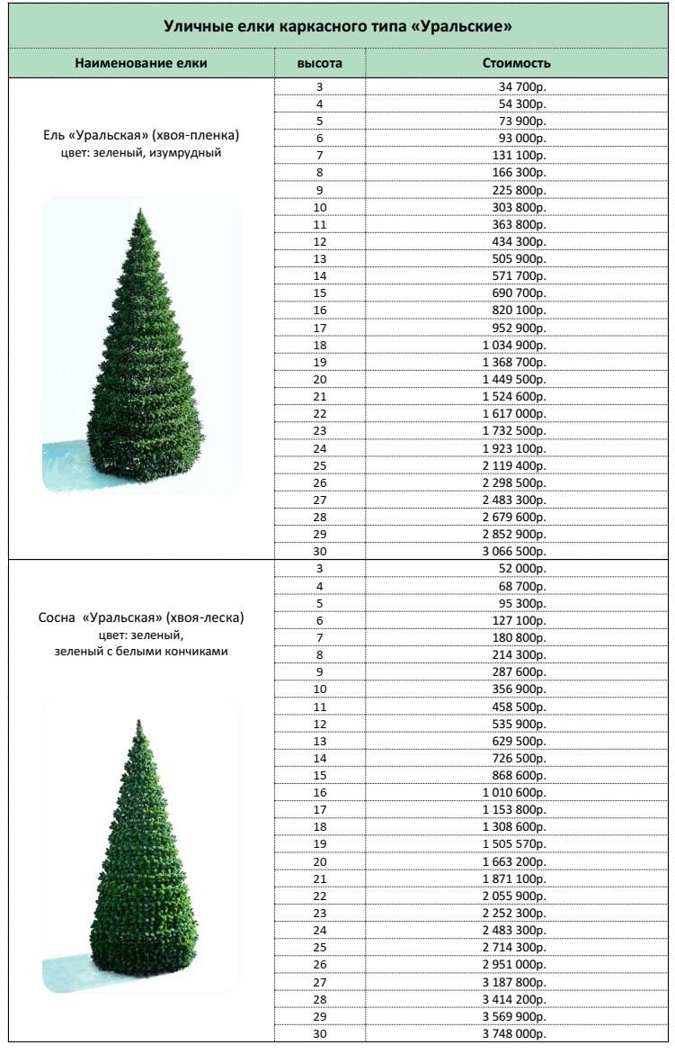 стоимость каркасных уличных елок Уральская