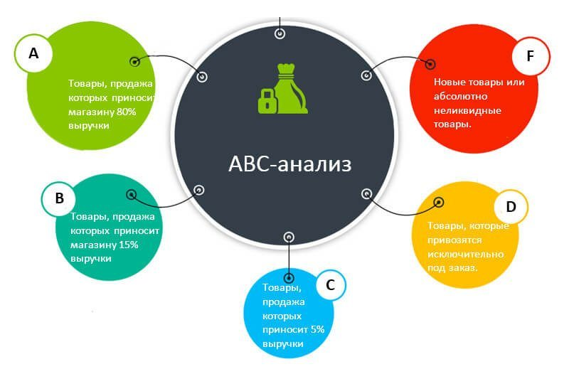 Схема выполнения АВС-анализа