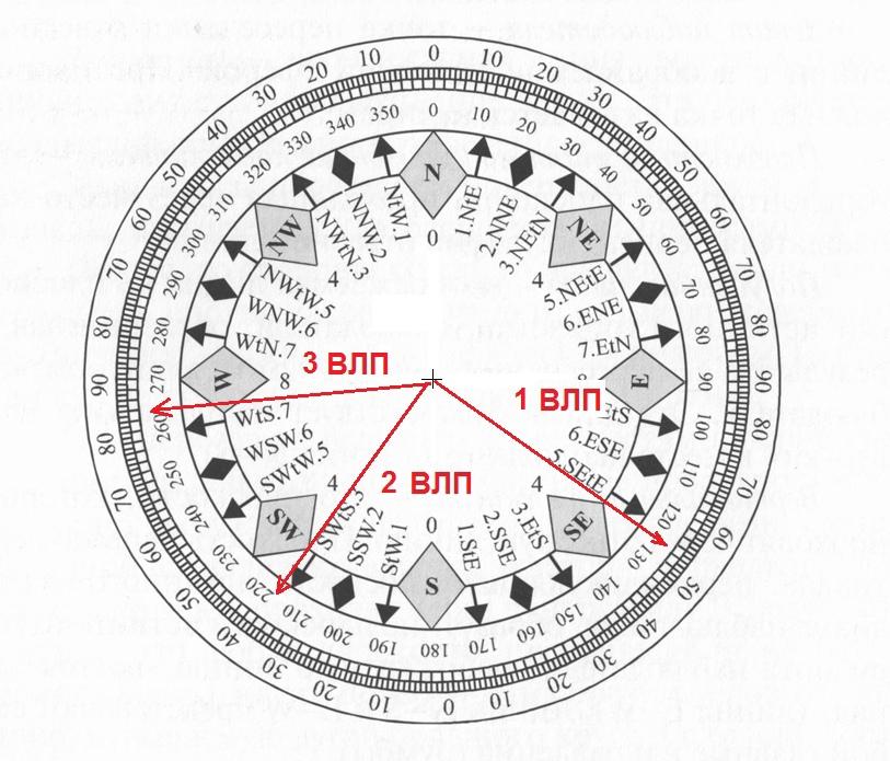 Азимуты замеров положений Солнца при крюйс-обсервации