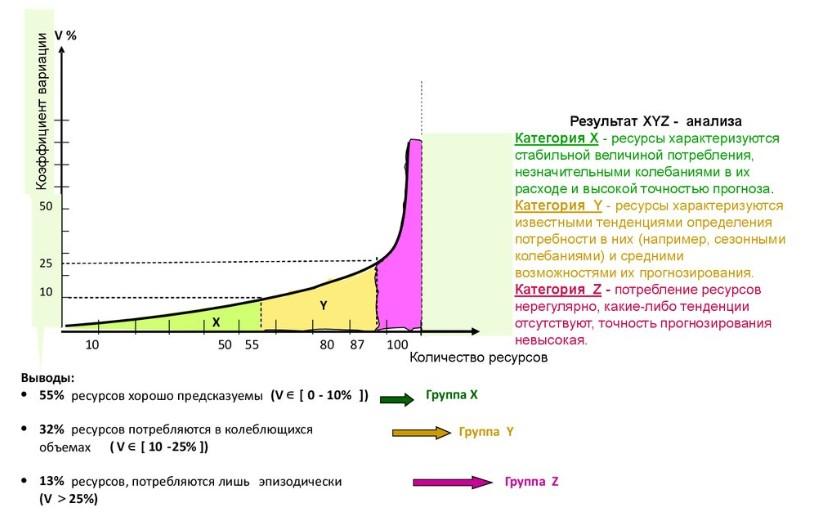 Схема XYZ-анализа