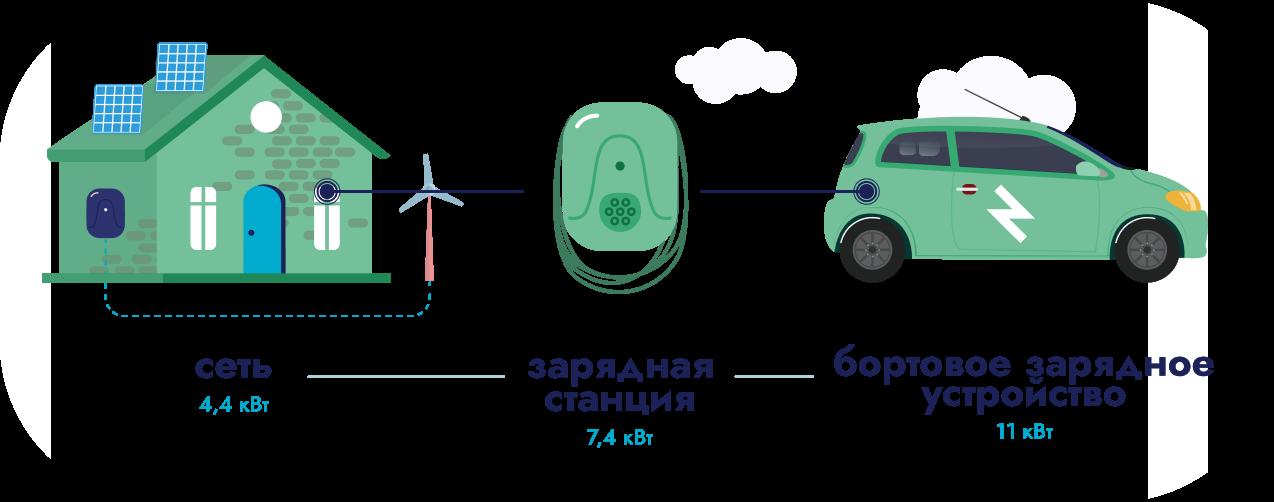Выбор зарядной станции для электромобиля