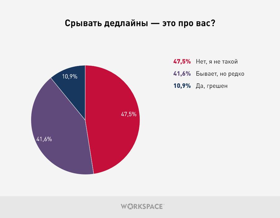 Статистика из опроса 3000 фрилансеров