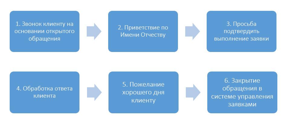 Пример сценария автообзвона