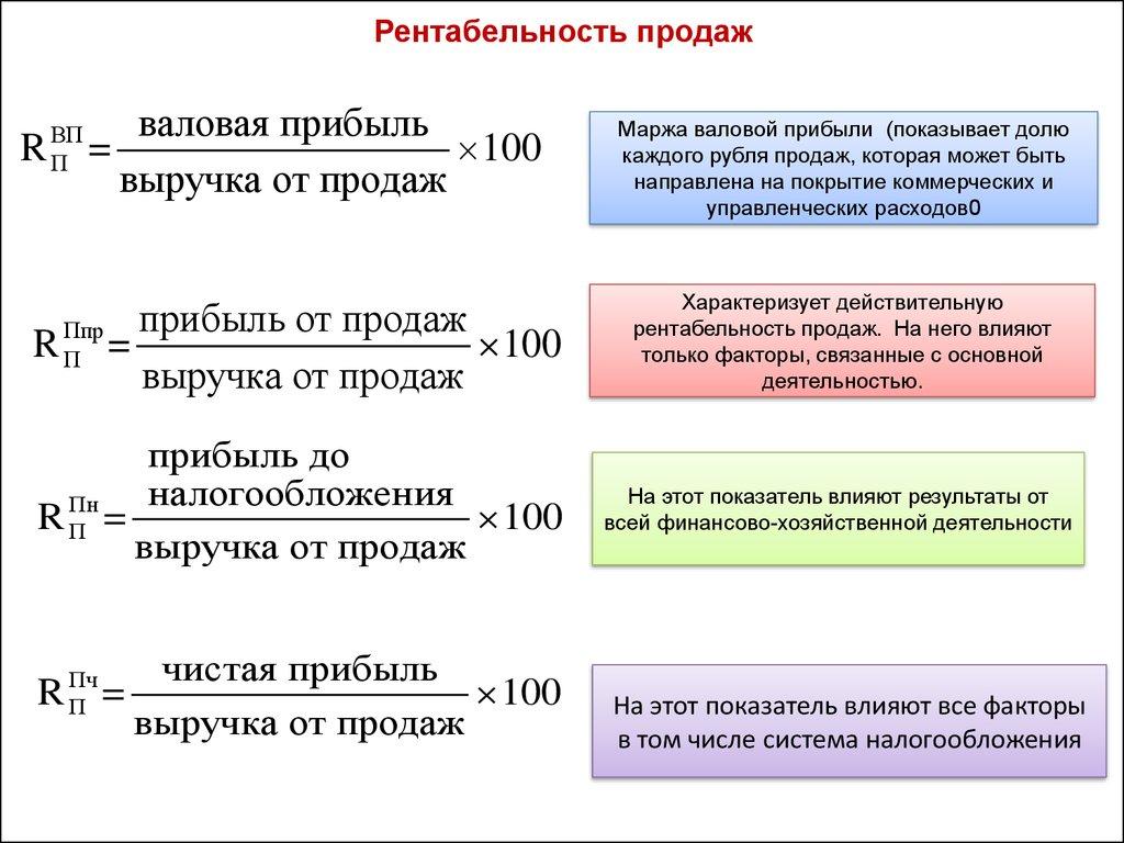 Вариации формул для расчета