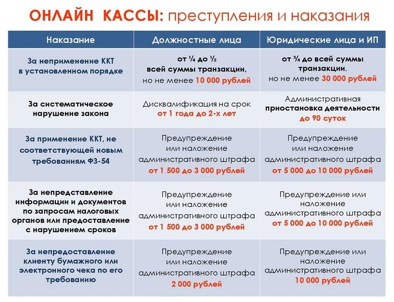 штрафы за онлайн кассы