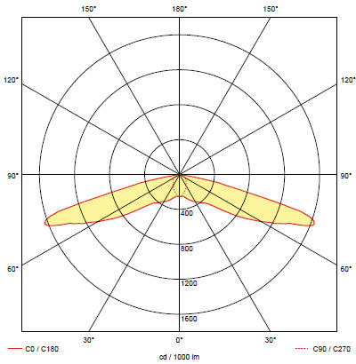 Кривая силы света аварийного светильника для освещения эвакуационного коридора ONTEC-S C2
