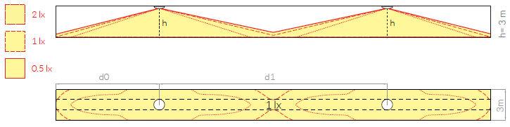 Схема расстановки аварийных светильников для освещения эвакуационного коридора ONTEC-S C2