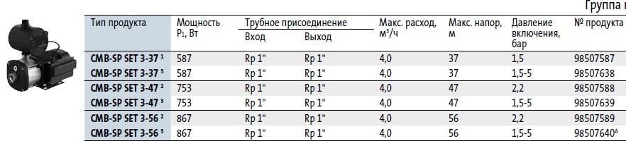 Модели насосной станции Grundfos CMB-SP SET в наличии на складе Иркутска
