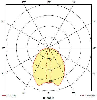 Кривая силы света аварийного светильника для освещения эвакуационного коридора ONTEC-S F1