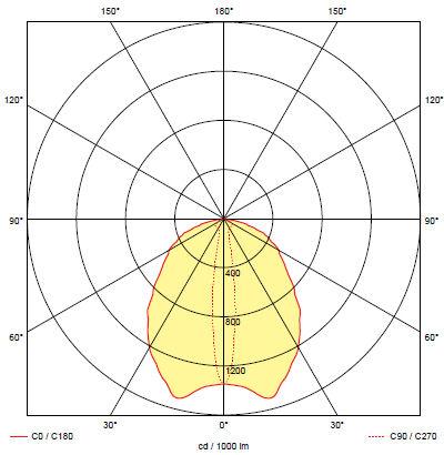 Кривая силы света аварийного светильника для освещения эвакуационного коридора ONTEC-S F2