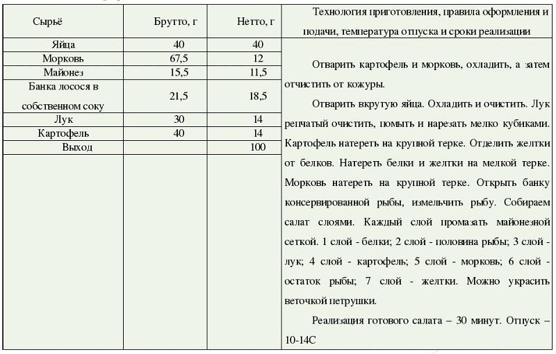 """Простая технологическая карта салата """"Мимоза"""""""